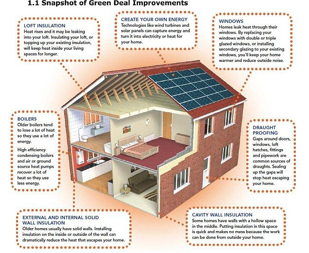 illustrated guide to available home improvements with grants for windows and doors